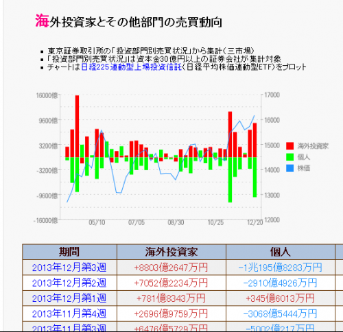 海外投資家の売買動向12月3週