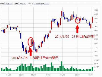 株価 コロプラ の
