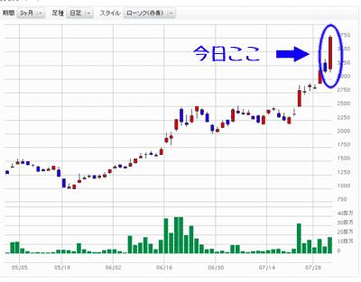 の サイバー 株価 ダイン