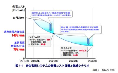 太陽光発電開発戦略