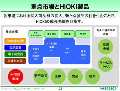 重点市場とHIOKI製品