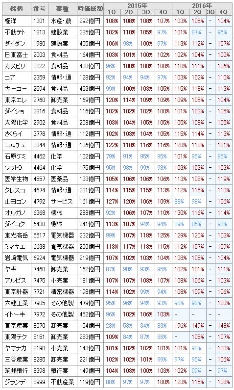 20151026売上2