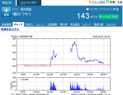 ピクセラ(6731)株価