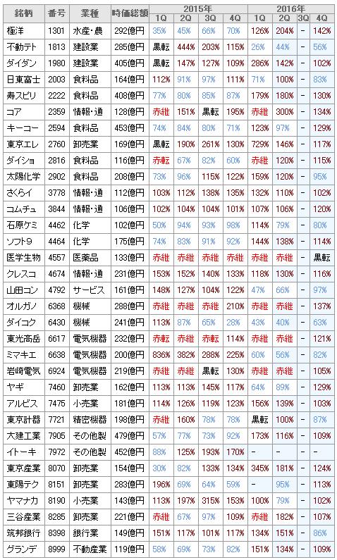 20151026経常2