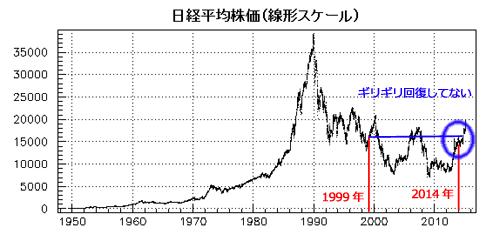 日経平均株価の超長期チャー