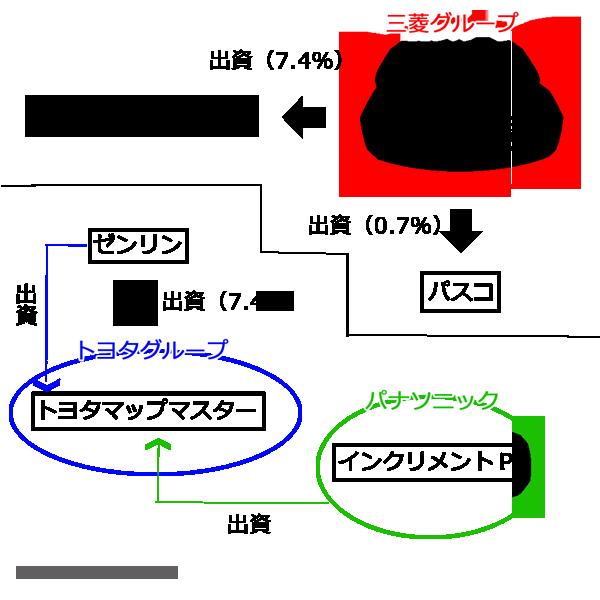 ダイナミックマップ関連銘柄
