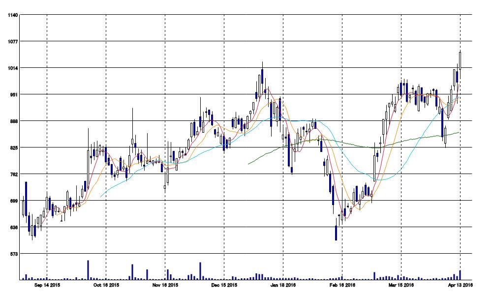 UBIC(2158):株価チャート