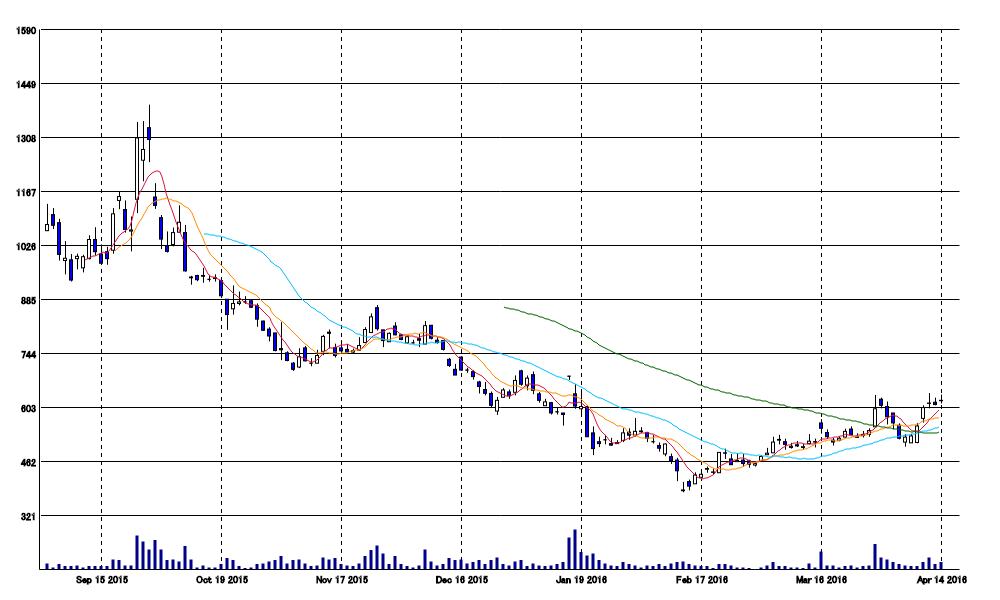 Gunosy(6047):株価チャート