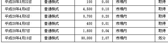 株価 アライド アーキテクツ