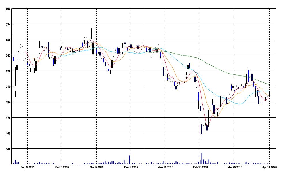 ヤマックス(5285)株価チャート