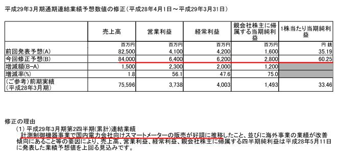 %e5%a4%a7%e5%b4%8e%e9%9b%bb%e6%b0%97%e6%a5%ad%e7%b8%be%e4%ba%88%e6%83%b3%e3%81%ae%e4%bf%ae%e6%ad%a3