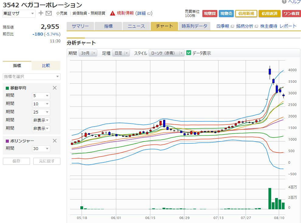 株価 ベガ コーポレーション